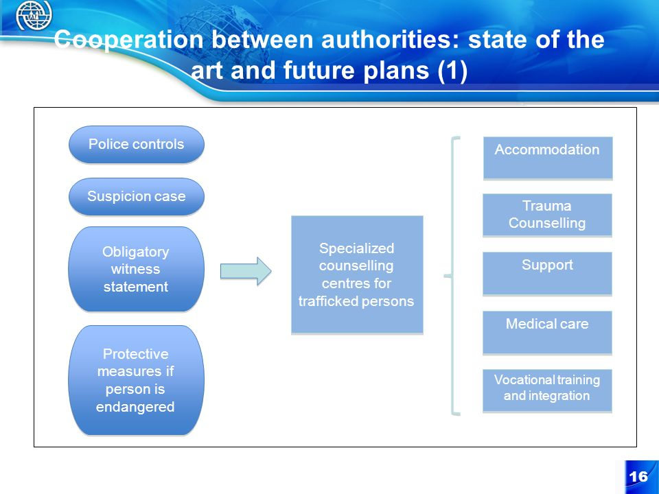 Cooperation between authorities: state of the art and future plans (1)