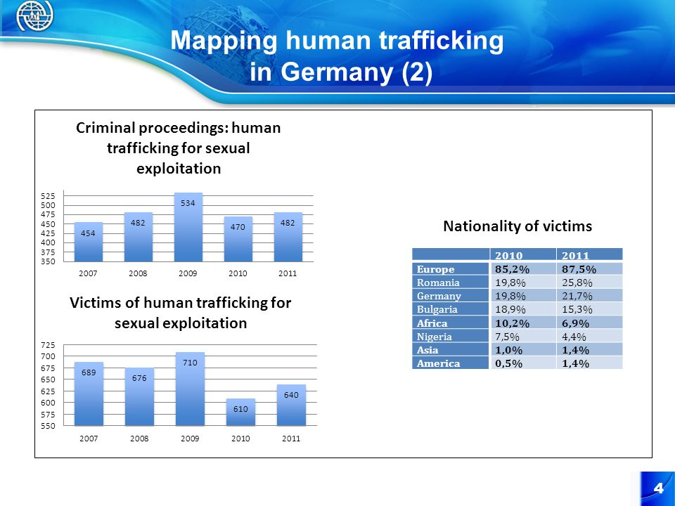 Mapping human trafficking in Germany (2)