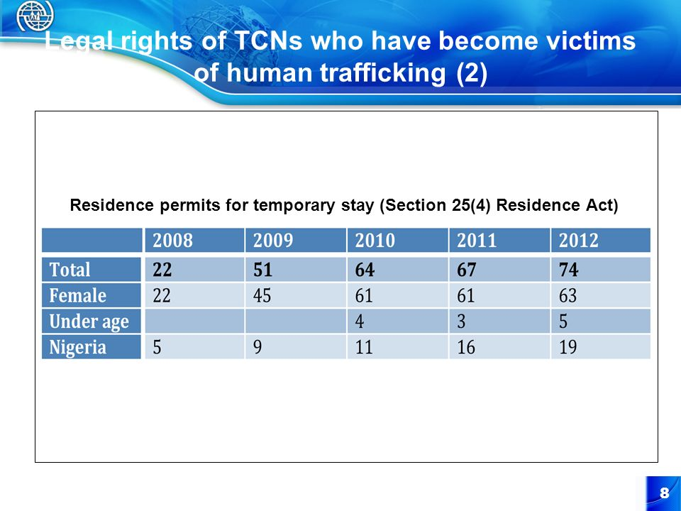 Legal rights of TCNs who have become victims of human trafficking (2)