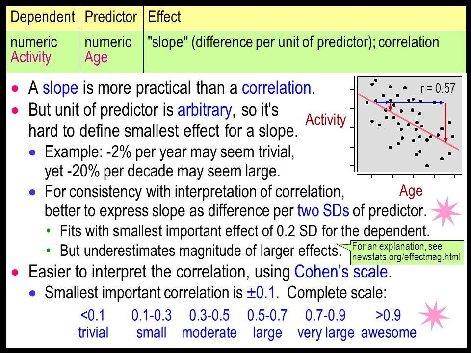 A slope is more practical than a correlation.