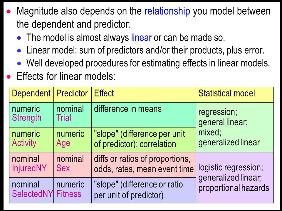 Effects for linear models:
