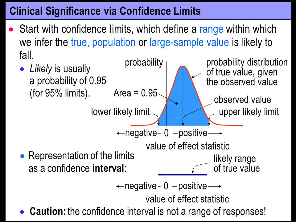 Clinical Significance via Confidence Limits