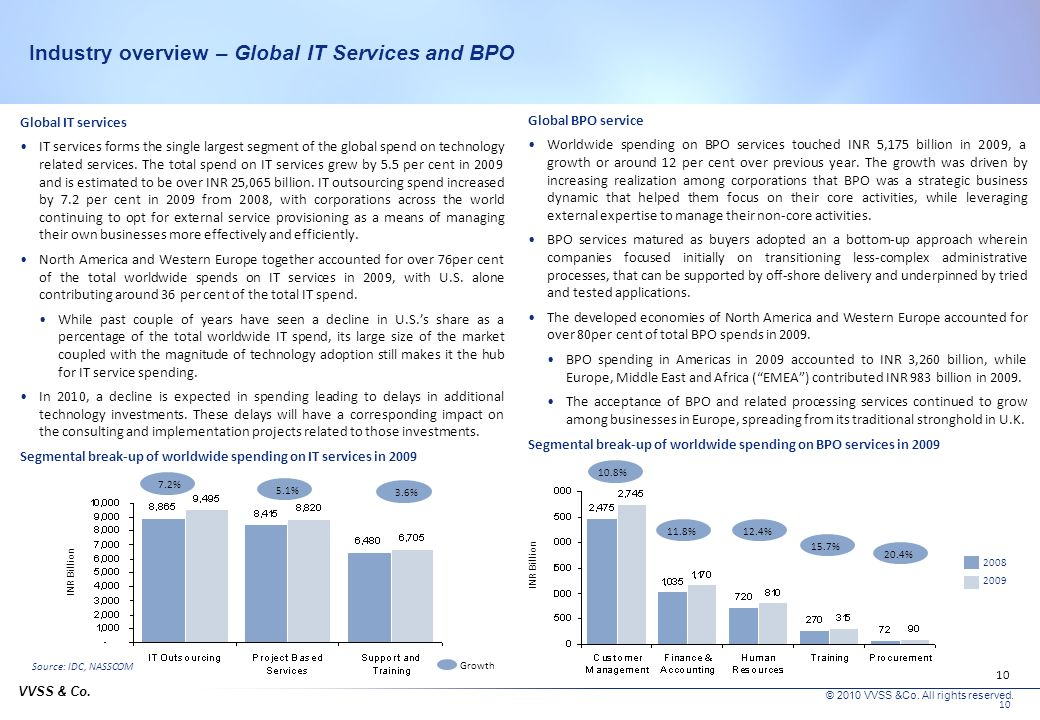 Industry overview – Global IT Services and BPO