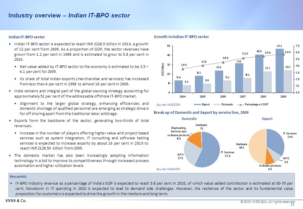 Industry overview – Indian IT-BPO sector