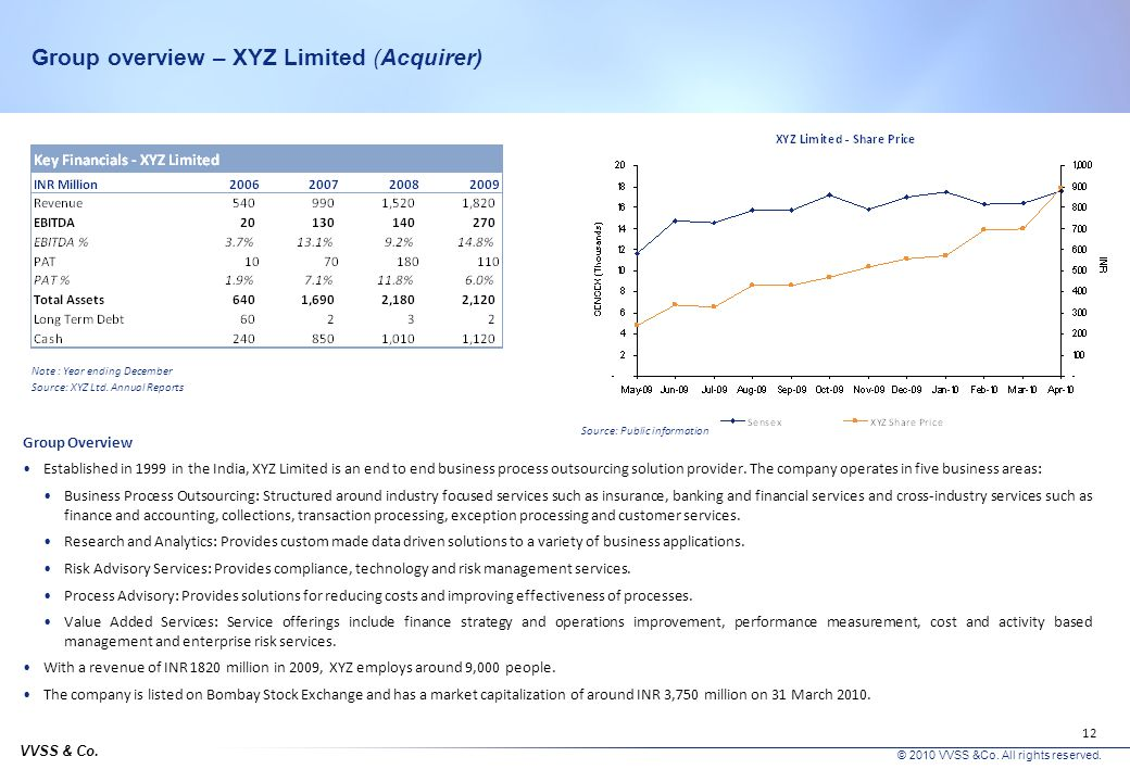 Group overview – XYZ Limited (Acquirer)