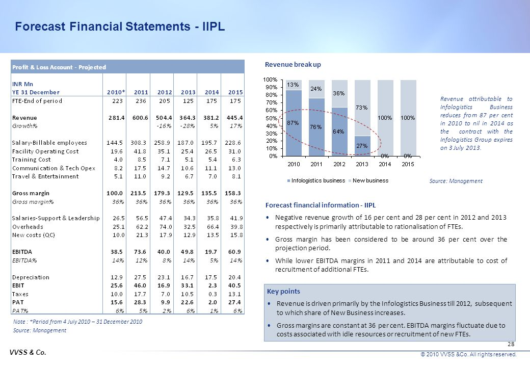 Forecast Financial Statements - IIPL