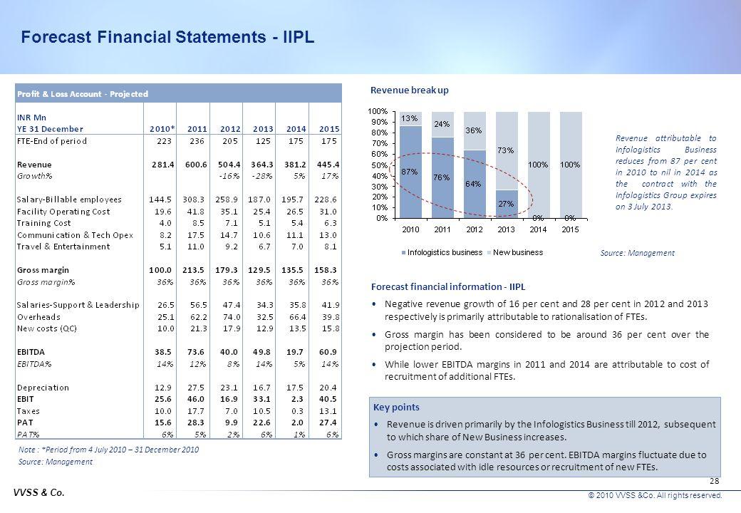 Forecast Financial Statements - IIPL