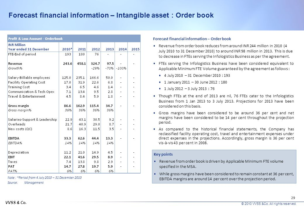 Forecast financial information – Intangible asset : Order book