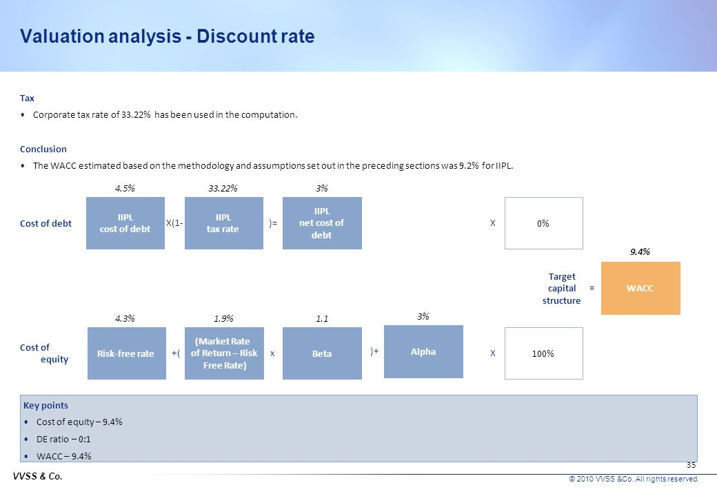 Valuation analysis - Discount rate
