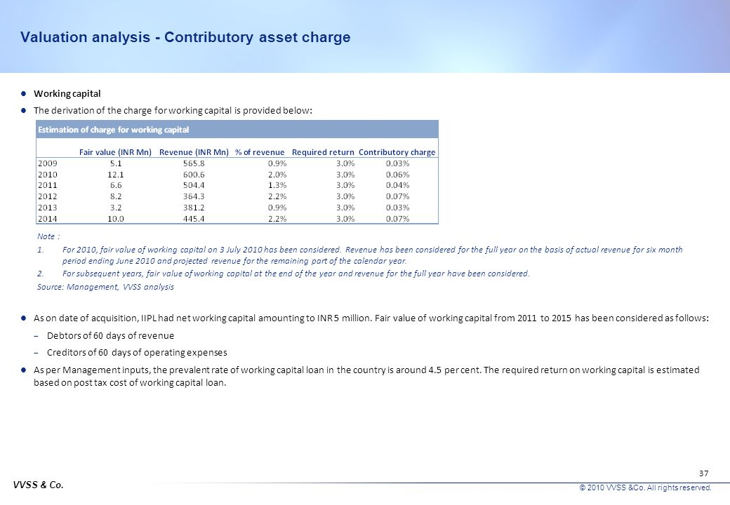 Valuation analysis - Contributory asset charge