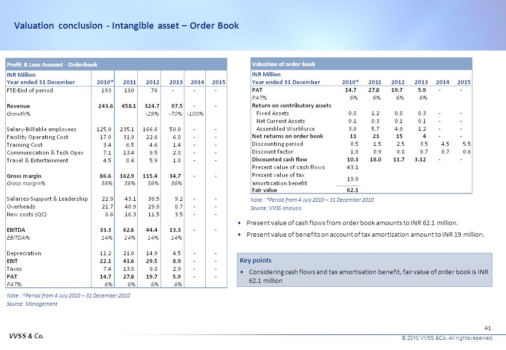 Valuation conclusion - Intangible asset – Order Book