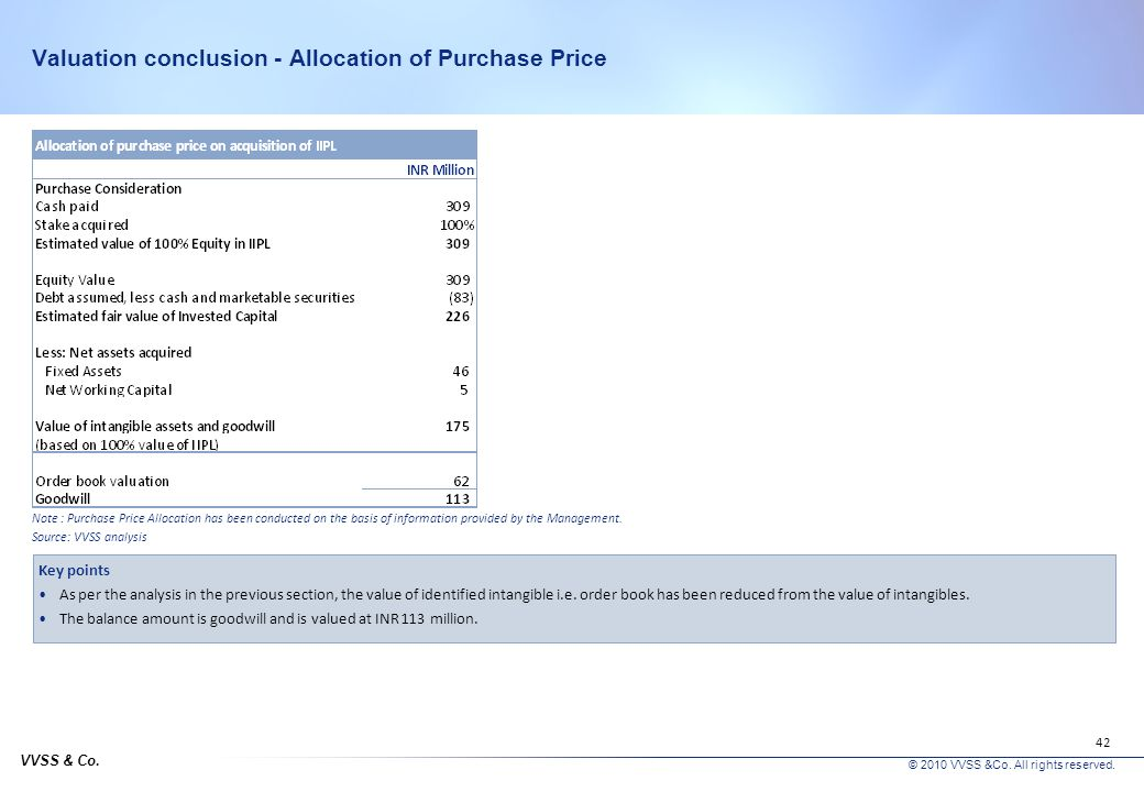Valuation conclusion - Allocation of Purchase Price