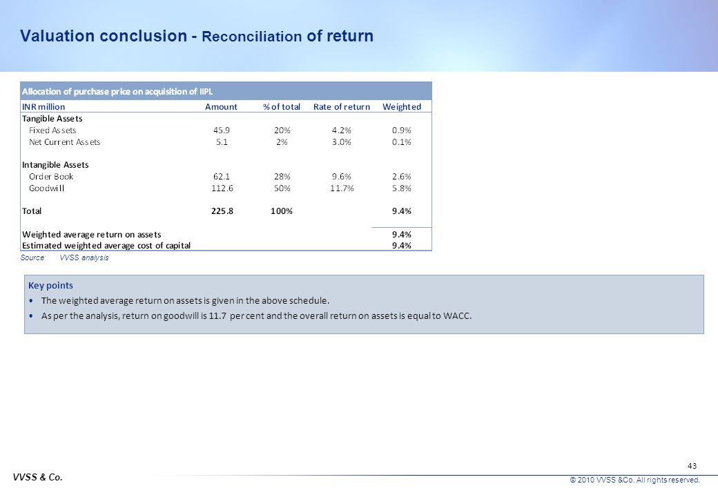 Valuation conclusion - Reconciliation of return