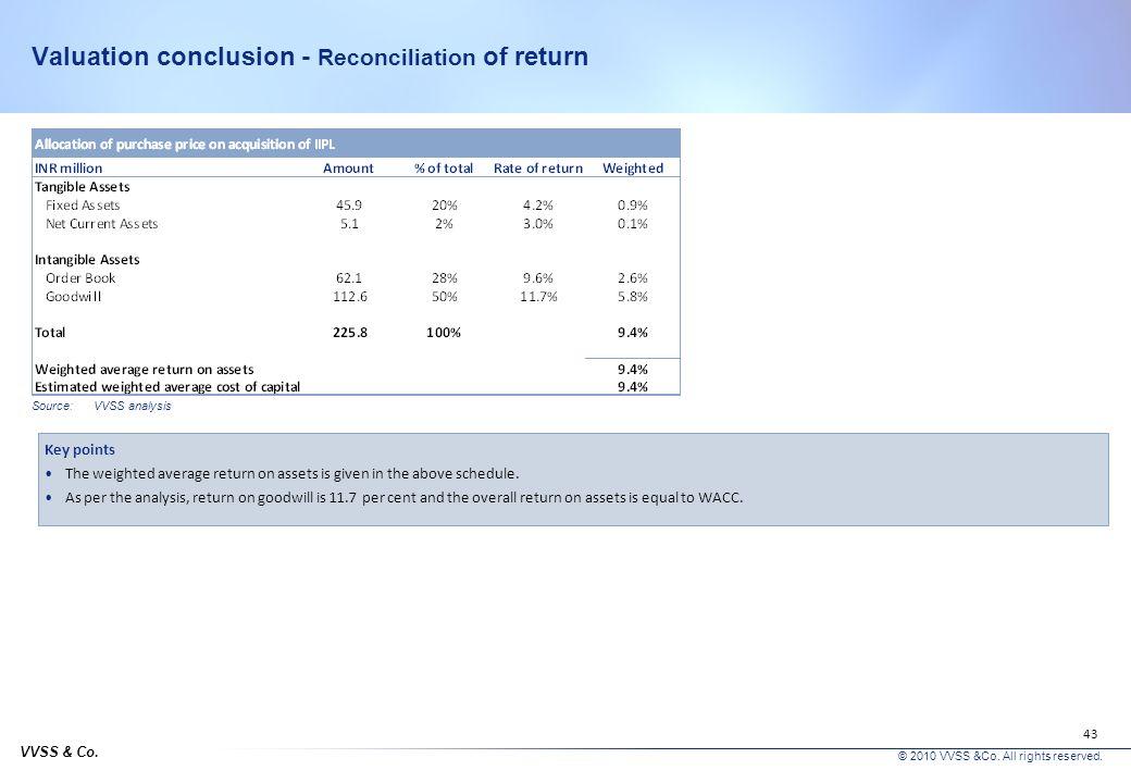 Valuation conclusion - Reconciliation of return