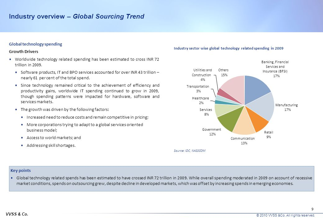Industry overview – Global Sourcing Trend