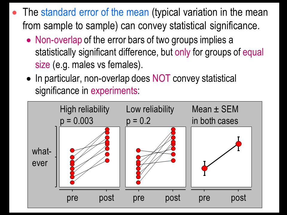 The standard error of the mean (typical variation in the mean from sample to sample) can convey statistical significance.