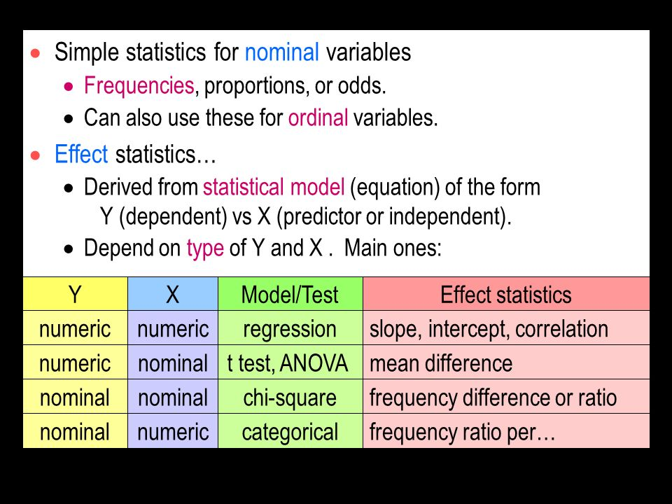 Simple statistics for nominal variables
