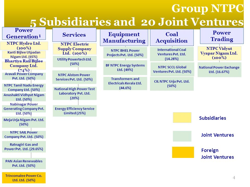 5 Subsidiaries and 20 Joint Ventures