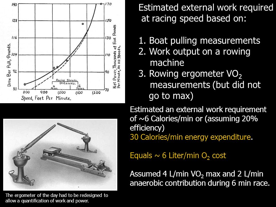 Estimated external work required at racing speed based on: