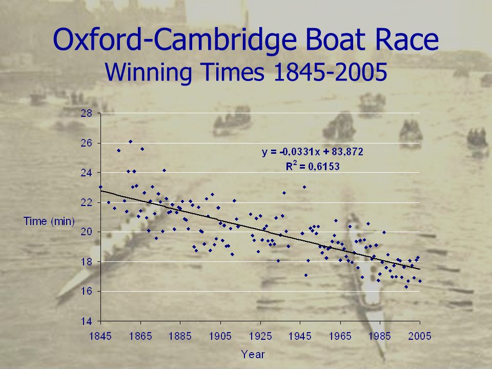 Oxford-Cambridge Boat Race Winning Times 1845-2005