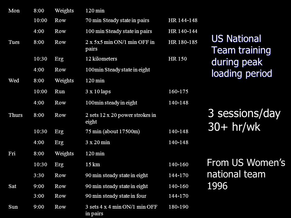US National Team training during peak loading period