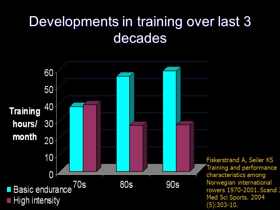Developments in training over last 3 decades