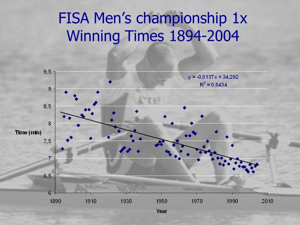 FISA Men's championship 1x Winning Times 1894-2004