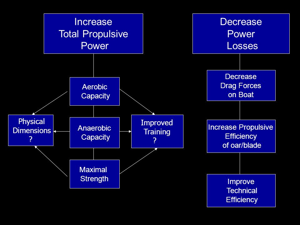 Increase Total Propulsive Power Decrease Power Losses Aerobic Capacity