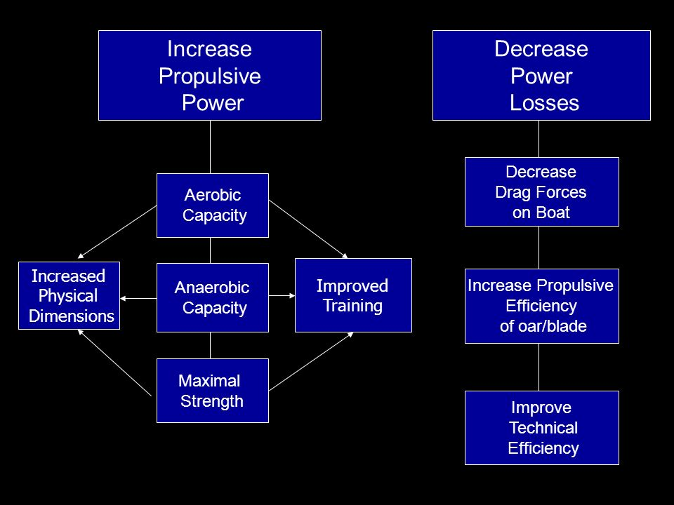 Increase Propulsive Power Decrease Power Losses Decrease Drag Forces