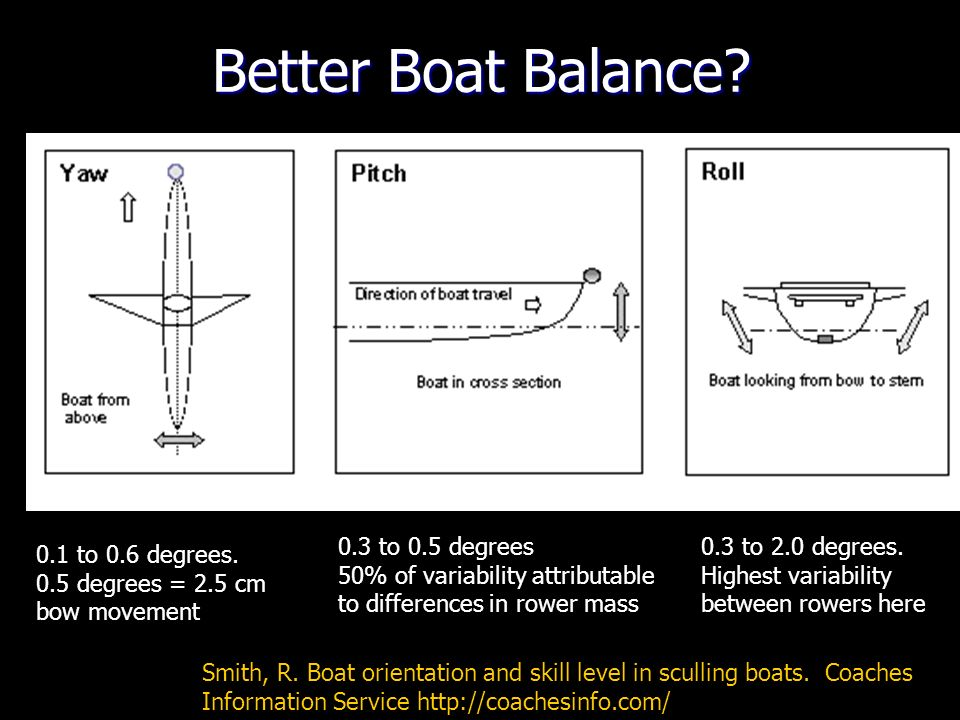 Better Boat Balance 0.3 to 0.5 degrees