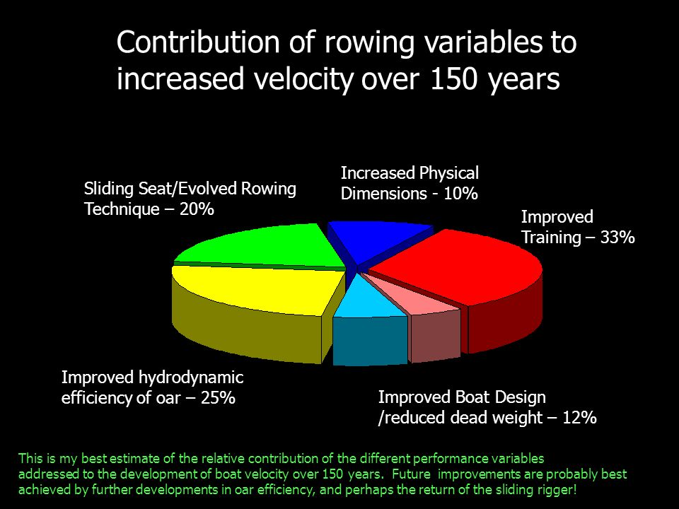 Contribution of rowing variables to increased velocity over 150 years