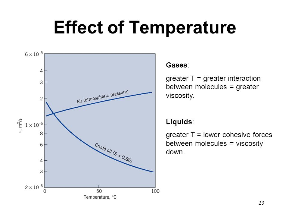 relationship between temperature and viscosity of gases
