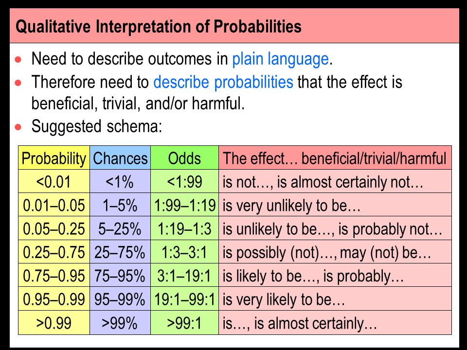 Qualitative Interpretation of Probabilities
