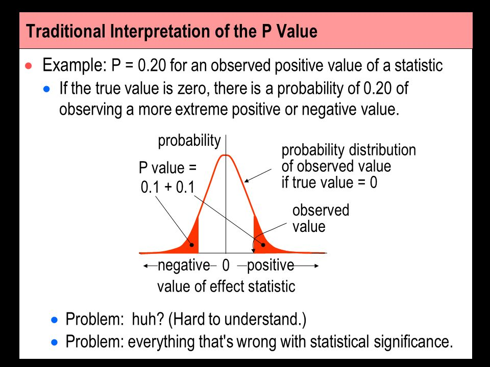 Traditional Interpretation of the P Value