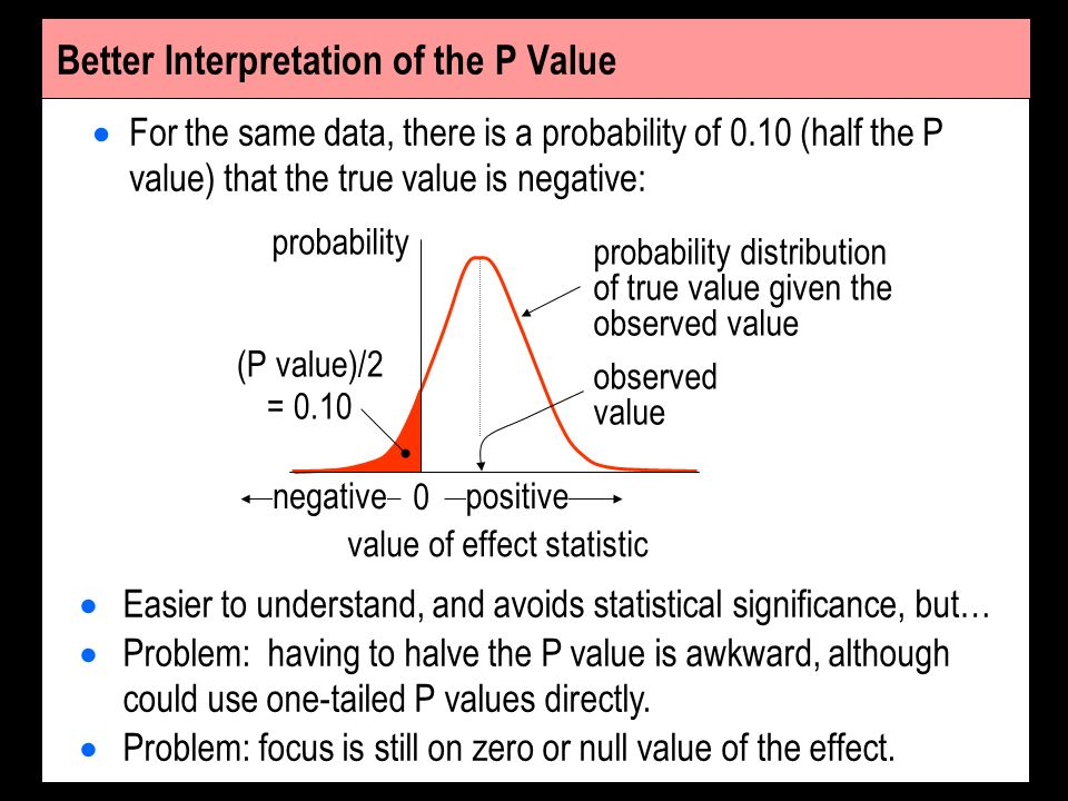 Better Interpretation of the P Value