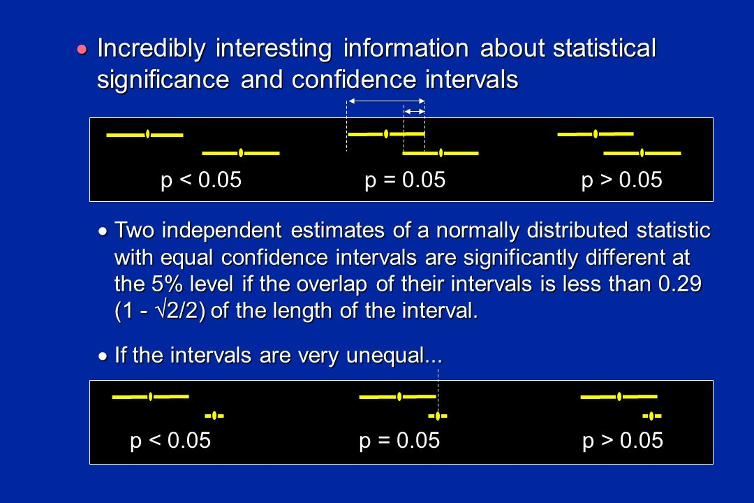 Incredibly interesting information about statistical significance and confidence intervals