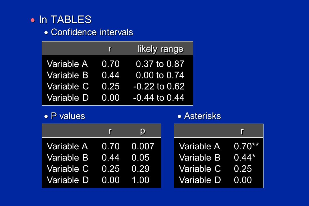 In TABLES Confidence intervals r likely range 0.70 0.37 to 0.87 0.44