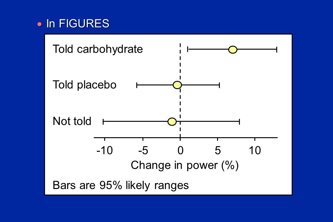 In FIGURES -10. -5. 5. 10. Change in power (%) Bars are 95% likely ranges. Told placebo. Not told.