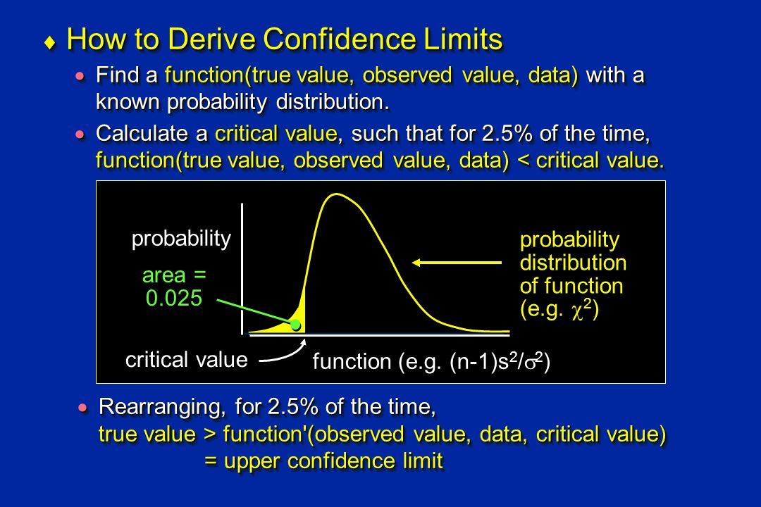 How to Derive Confidence Limits