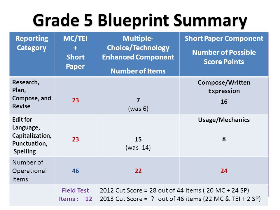 What does rigor look like on the new sol test ppt download grade 5 blueprint summary malvernweather Choice Image