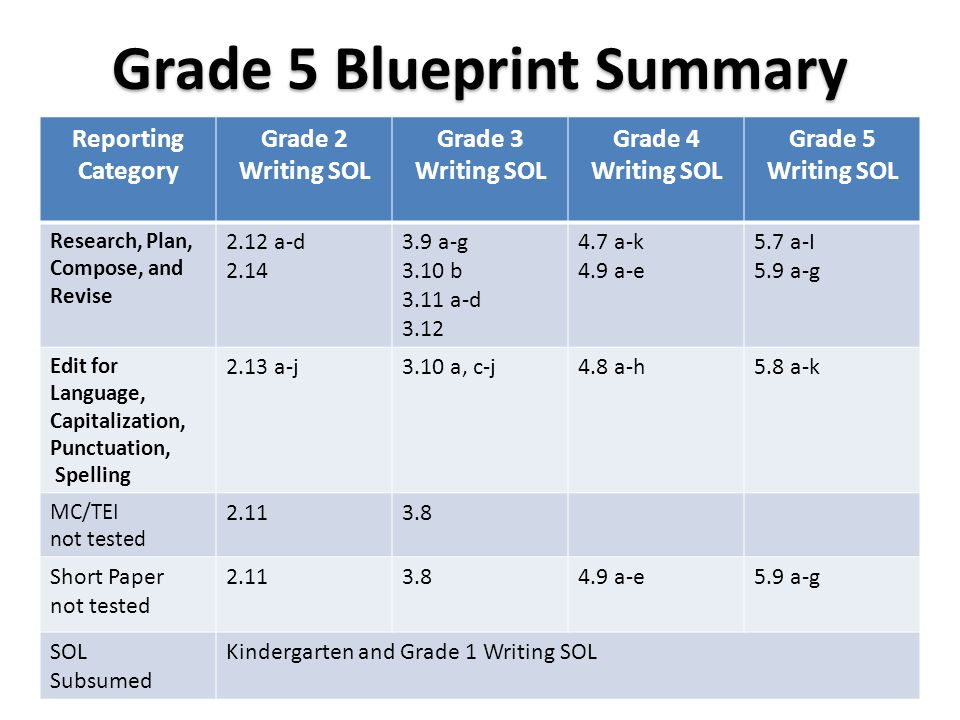 What does rigor look like on the new SOL Test    ppt download    SOL