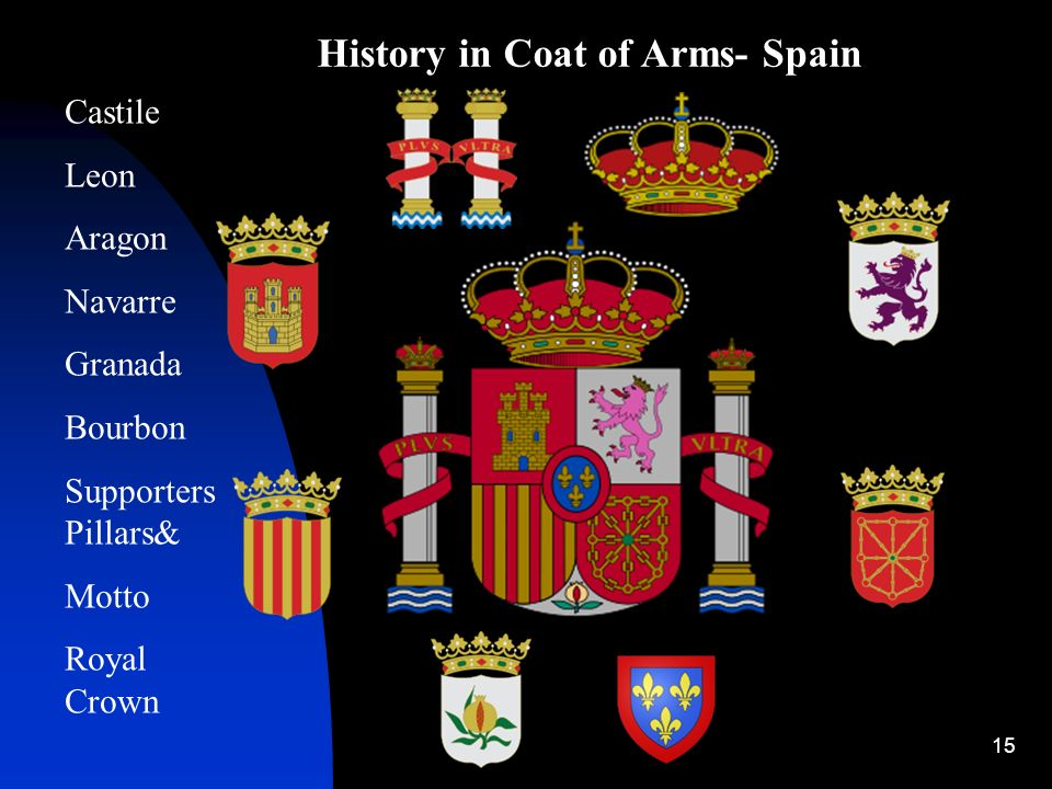 History in Coat of Arms- Spain