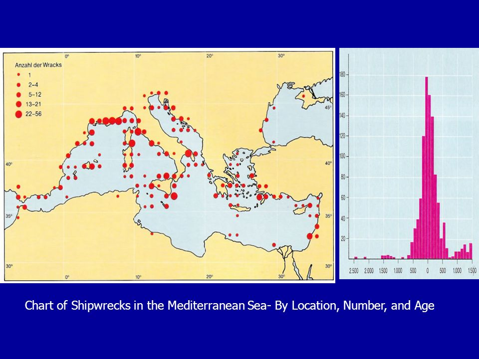 Chart of Shipwrecks in the Mediterranean Sea- By Location, Number, and Age