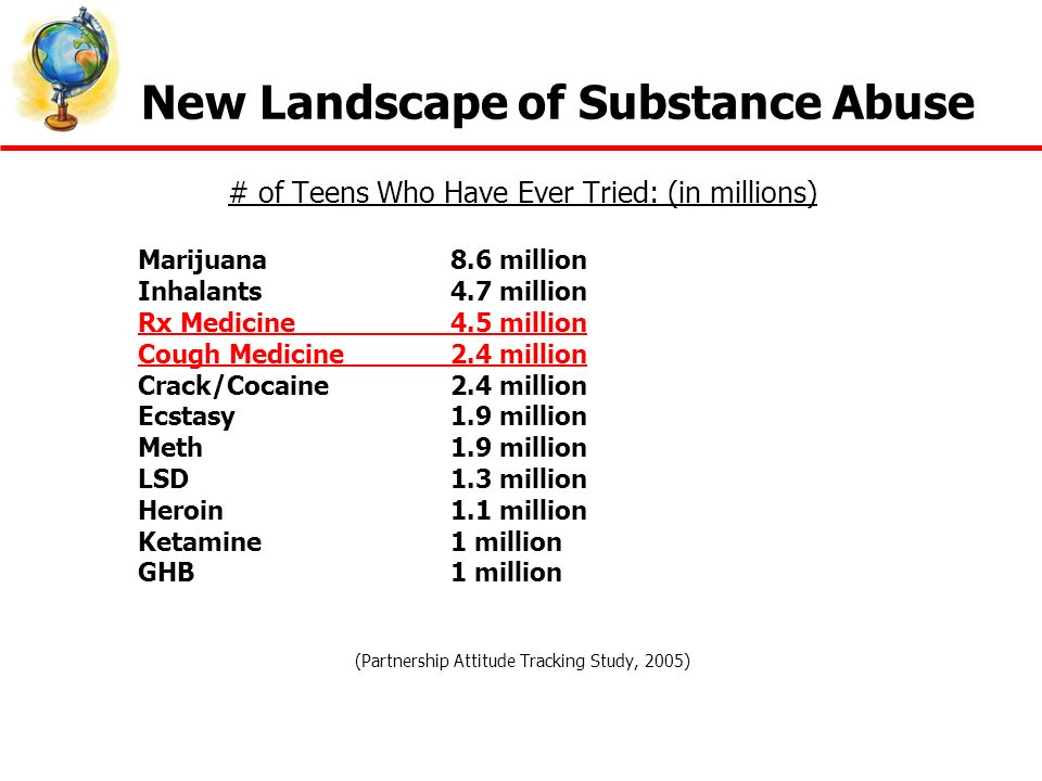 New Landscape of Substance Abuse