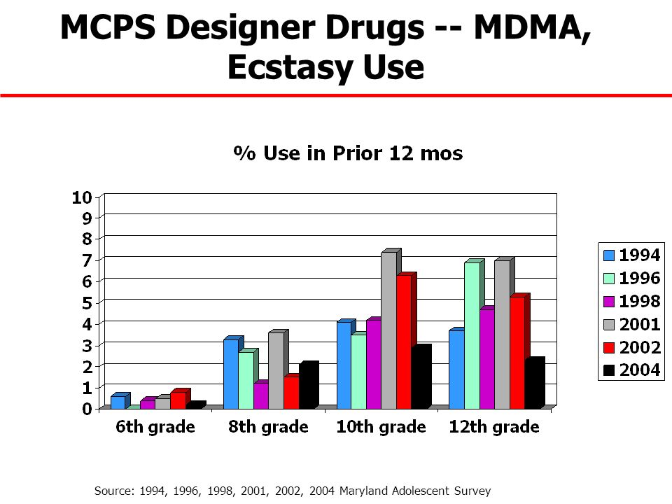 MCPS Designer Drugs -- MDMA, Ecstasy Use