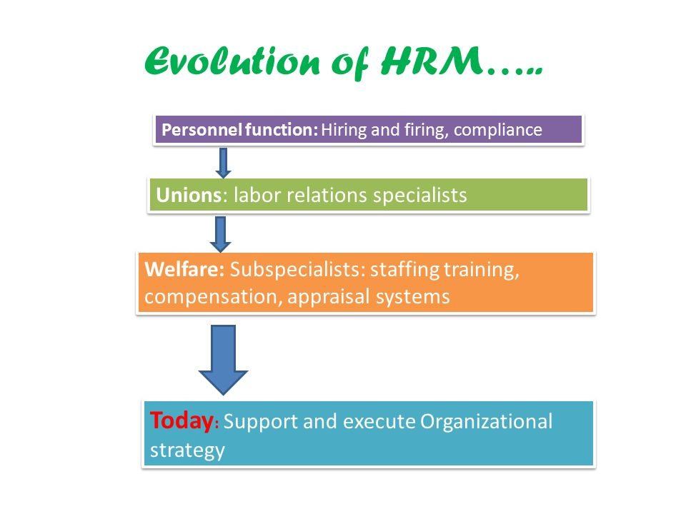 evolution of hrm systems