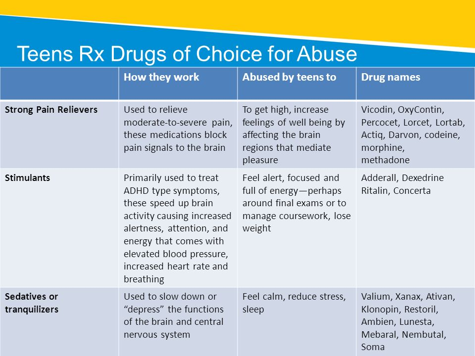 Teens Rx Drugs of Choice for Abuse
