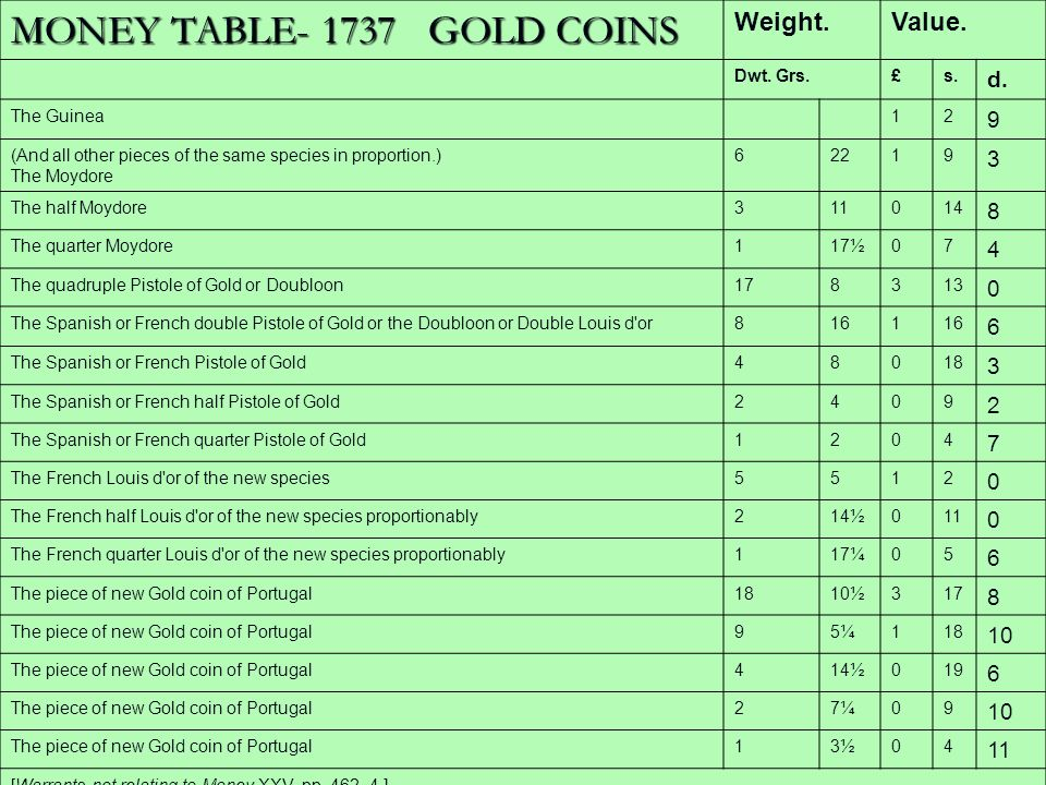MONEY TABLE- 1737 GOLD COINS