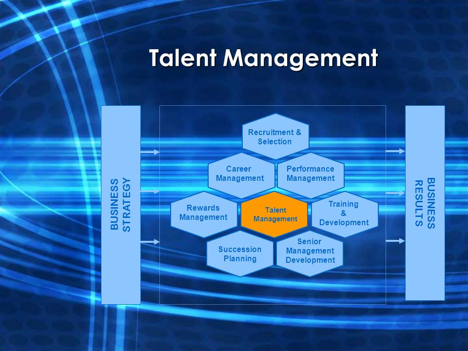 presentation of talent management recruitment and selection management essay Resourcing talent assignment essay a middle management team was 13 three factors that affect an organisation's approach to recruitment and selection.