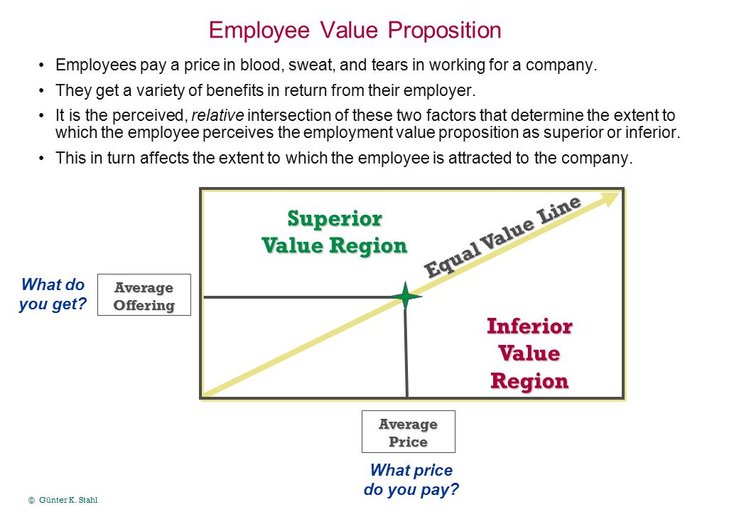 employment and value proposition An employee value proposition is an important leveraging tool for attracting and  retaining talent incorporate an evp into your recruiting.